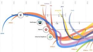 linea del tiempo de internet de Google